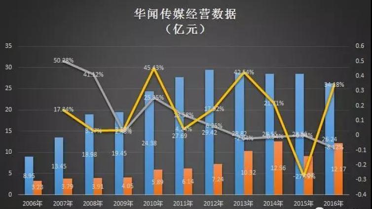 """控股股东1.64亿股份被轮候冻结,华闻传媒""""与狼共舞""""的这三年"""
